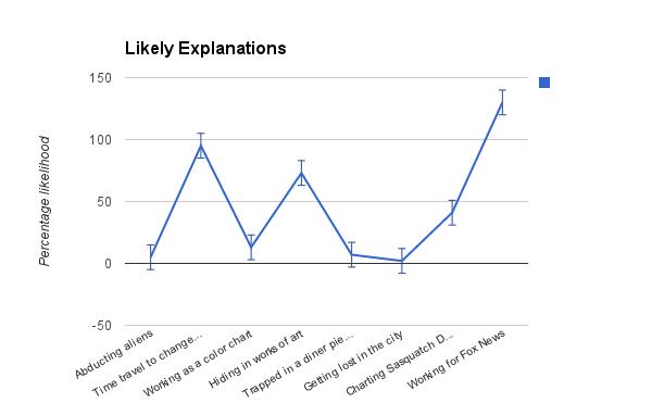 LikelyExplanations2