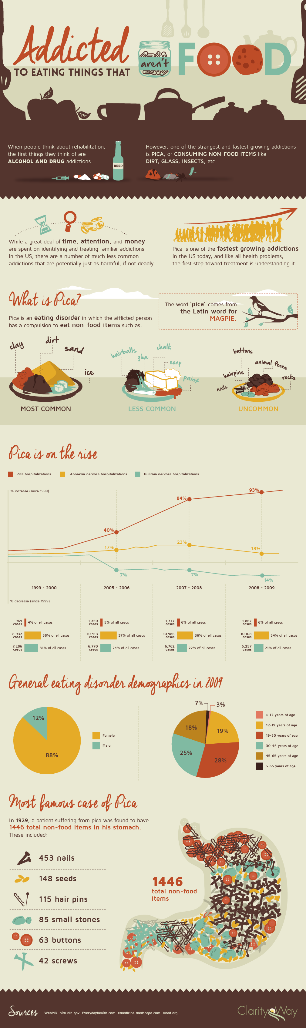 Infographic showing the increasing prevalence of Pica Disorder