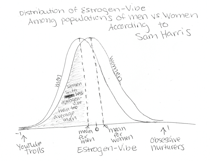 Distribution of estrogen-vibe in a population of men versus women according to Sam Harris