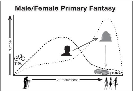 Male/Female primary fantasy chart