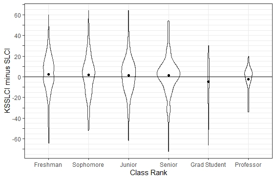 A graph showing the accuracy of self-assessment group by Class rank